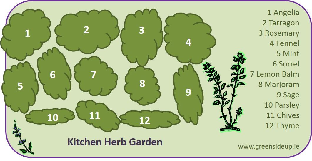 Herb Garden Design ~ How To Create An Herb Gardengreenside Up