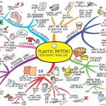 Could a Mind Map Help You to Lead a Sustainable Life?